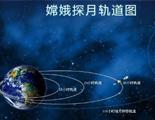 陳群:「嫦娥奔月」助推中國夢