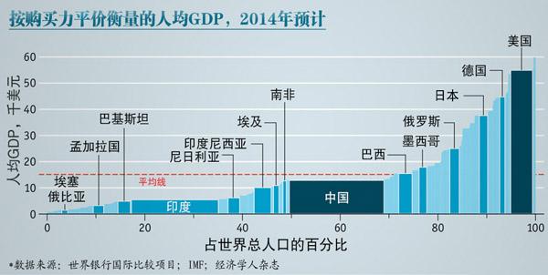 中国gdp超美国_中国和美国(3)