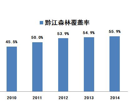 黔江GDP_重庆黔江的发展配置在渝东南首屈一指,GDP却还是被秀山超过