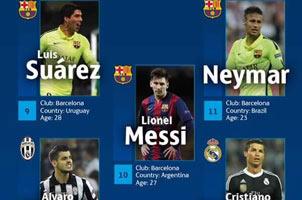 C罗梅西领衔本赛季欧冠18人最佳阵容