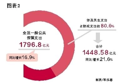 民生视角下优化甘肃财政支出结构的政策建议
