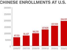 """全美国际学生亚裔竟占一半 不少人被骂过""""滚回亚洲""""叹难融入"""