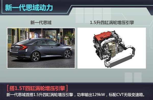 本田新一代思域空间增大 首搭1.5t引擎