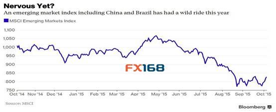 (新兴市场指数走势图 来源:FX168财经网、彭博、MSCI)