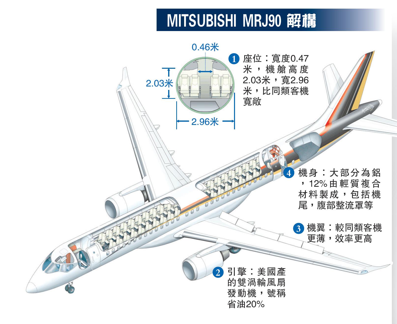 MITSUBISHI MRJ90 解構
