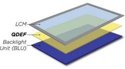 量子点对决OLED:谁的显示效果更好?