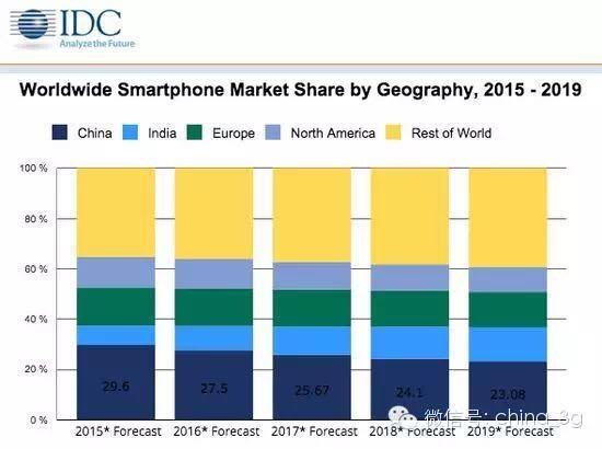 与双4G全网通相比,被阉割的手机到底还有没有市场?