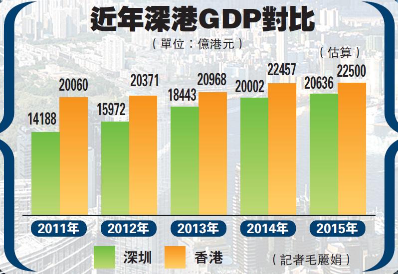 gdp增速_香港迪士尼乐园_香港近年gdp