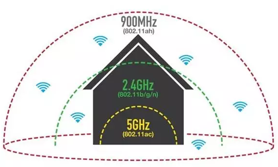 Halow能否推动WiFi成为智慧家庭连接的首选?