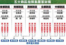北京觀察:戰區領導層三軍融合