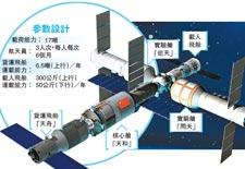 天宫二号今秋升空 4年后中国或拥唯一空间站
