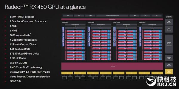 AMD RX 480隐藏实力?想太多了!