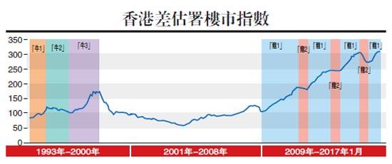 地產年內有調整無跌市