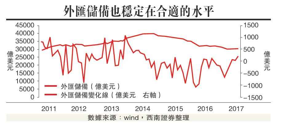 週期龍頭股盈利續提高/西南證券高級策略分析師 朱斌