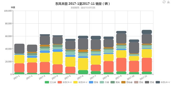 日系车销量,东风本田,广汽本田