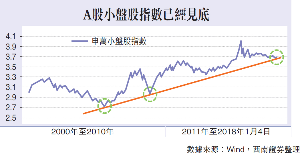 A股均衡態勢逐漸顯現/西南證券高級策略分析師 朱斌