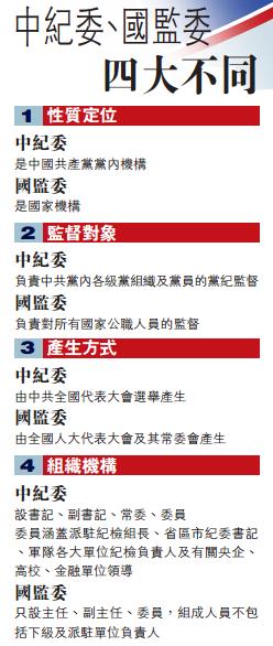 国监委将亮相 反腐廉政监督网首次实现全覆盖