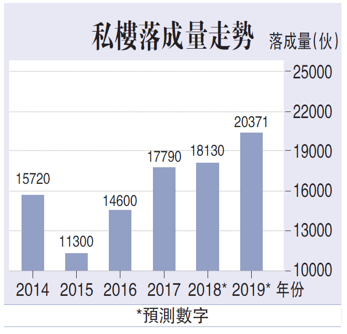 新樓落成增 租金受壓/Q房網.香港董事總經理 陳坤興