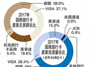 香港市场助银联接轨全球